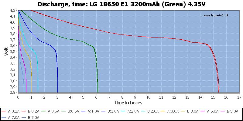 LG%2018650%20E1%203200mAh%20(Green)%204.35V-CapacityTimeHours