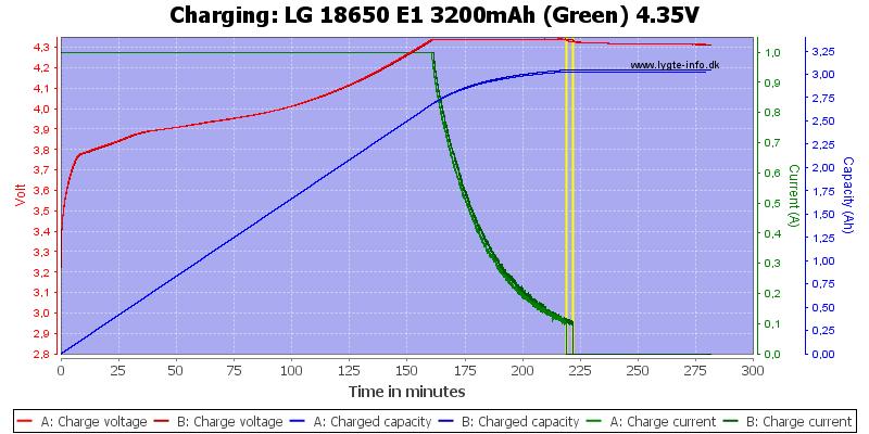 LG%2018650%20E1%203200mAh%20(Green)%204.35V-Charge