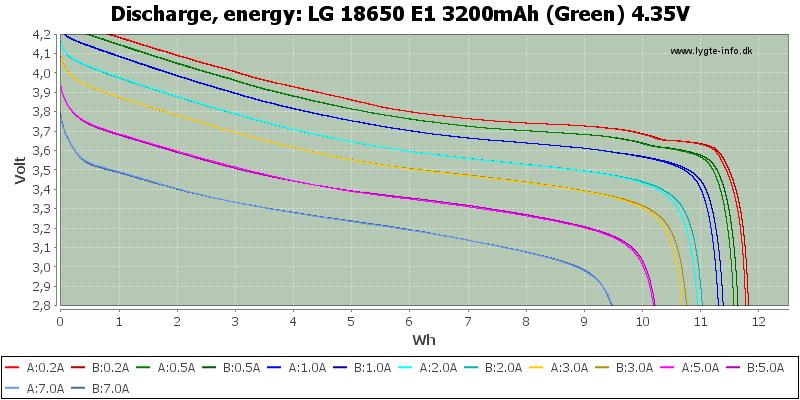 LG%2018650%20E1%203200mAh%20(Green)%204.35V-Energy