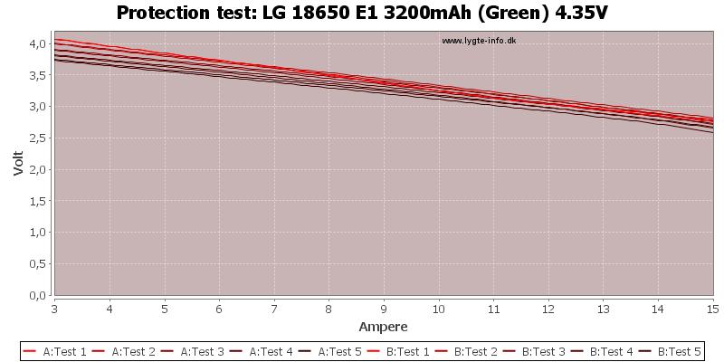 LG%2018650%20E1%203200mAh%20(Green)%204.35V-TripCurrent