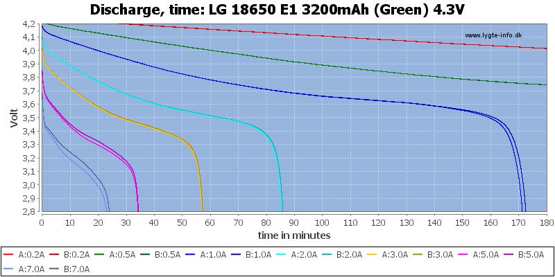 LG%2018650%20E1%203200mAh%20(Green)%204.3V-CapacityTime