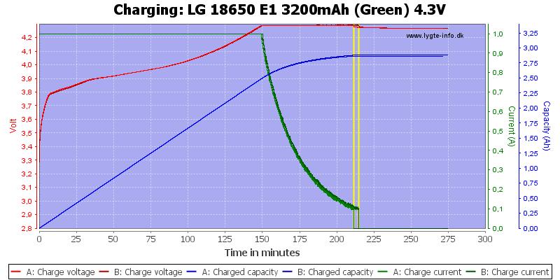 LG%2018650%20E1%203200mAh%20(Green)%204.3V-Charge