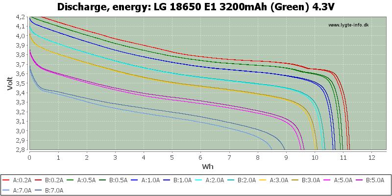 LG%2018650%20E1%203200mAh%20(Green)%204.3V-Energy