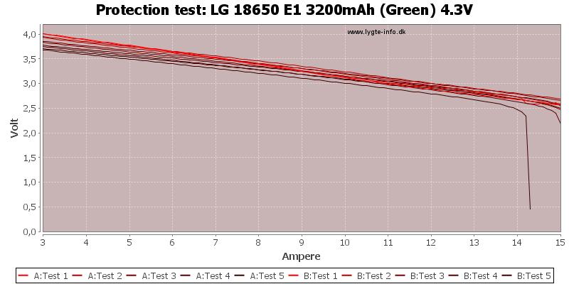 LG%2018650%20E1%203200mAh%20(Green)%204.3V-TripCurrent