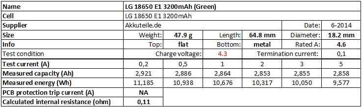 LG%2018650%20E1%203200mAh%20(Green)%204.3V-info