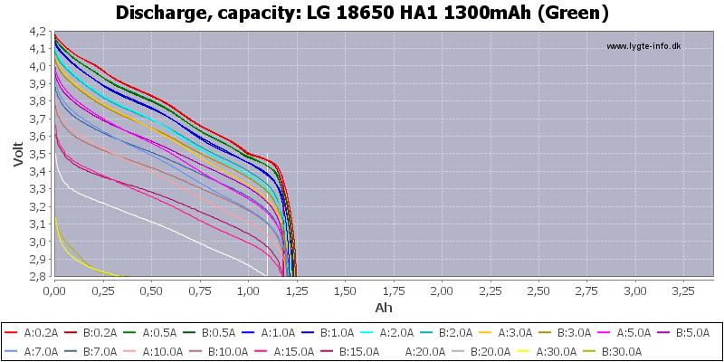 LG%2018650%20HA1%201300mAh%20(Green)-Capacity