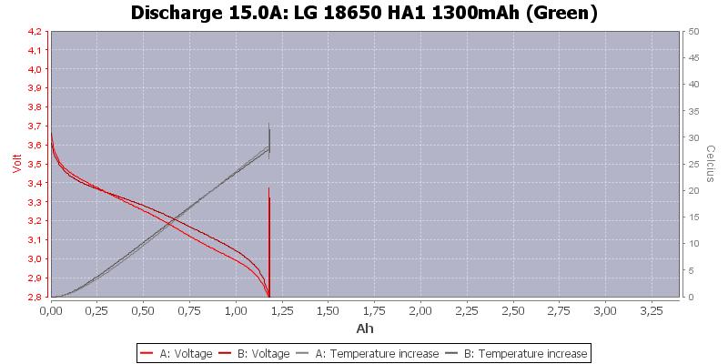 LG%2018650%20HA1%201300mAh%20(Green)-Temp-15.0