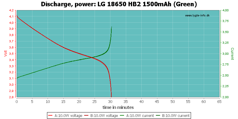 LG%2018650%20HB2%201500mAh%20(Green)-PowerLoadTime