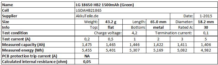 LG%2018650%20HB2%201500mAh%20(Green)-info