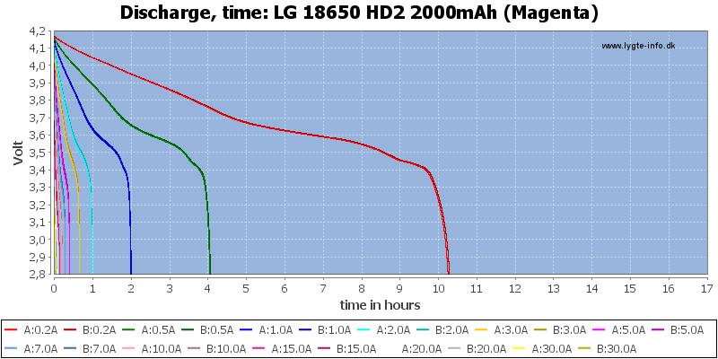LG%2018650%20HD2%202000mAh%20(Magenta)-CapacityTimeHours