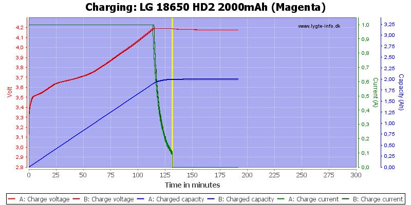 LG%2018650%20HD2%202000mAh%20(Magenta)-Charge