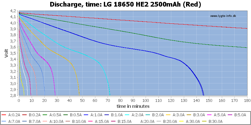 LG%2018650%20HE2%202500mAh%20(Red)-CapacityTime