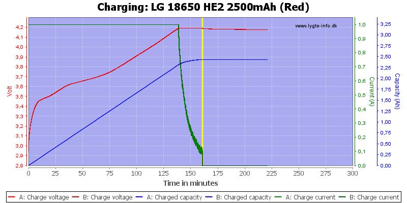 LG%2018650%20HE2%202500mAh%20(Red)-Charge