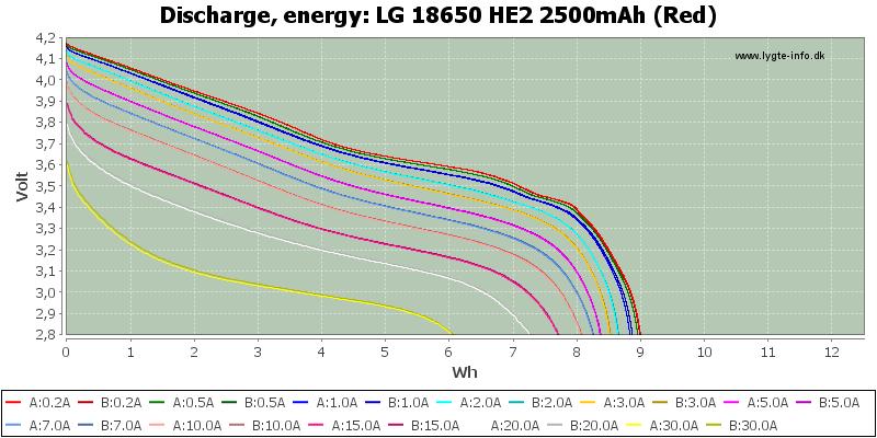 LG%2018650%20HE2%202500mAh%20(Red)-Energy
