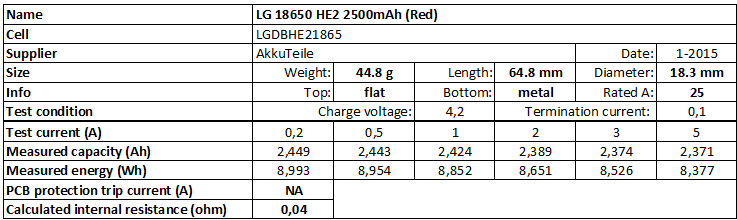 LG%2018650%20HE2%202500mAh%20(Red)-info