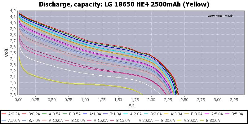 LG%2018650%20HE4%202500mAh%20(Yellow)-Capacity