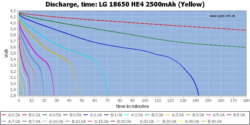 LG%2018650%20HE4%202500mAh%20(Yellow)-CapacityTime
