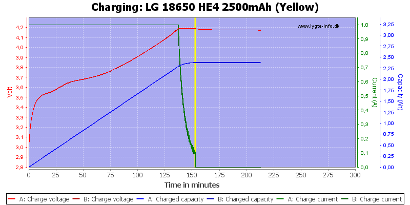 LG%2018650%20HE4%202500mAh%20(Yellow)-Charge