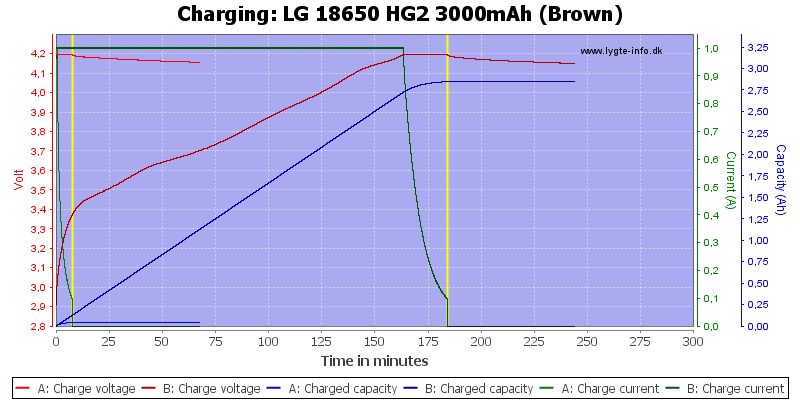 LG%2018650%20HG2%203000mAh%20(Brown)-Charge