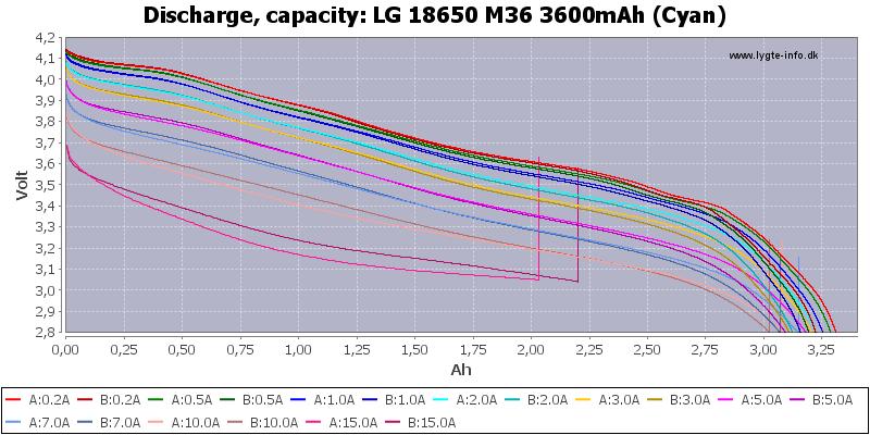 LG%2018650%20M36%203600mAh%20(Cyan)-Capacity