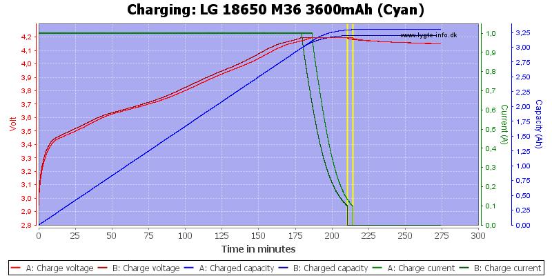 LG%2018650%20M36%203600mAh%20(Cyan)-Charge
