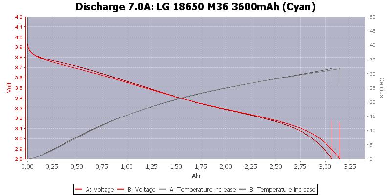 LG%2018650%20M36%203600mAh%20(Cyan)-Temp-7.0