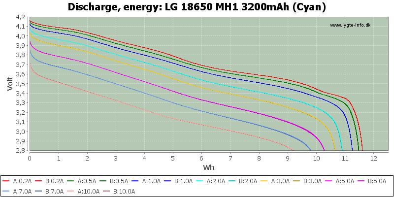 LG%2018650%20MH1%203200mAh%20(Cyan)-Energy