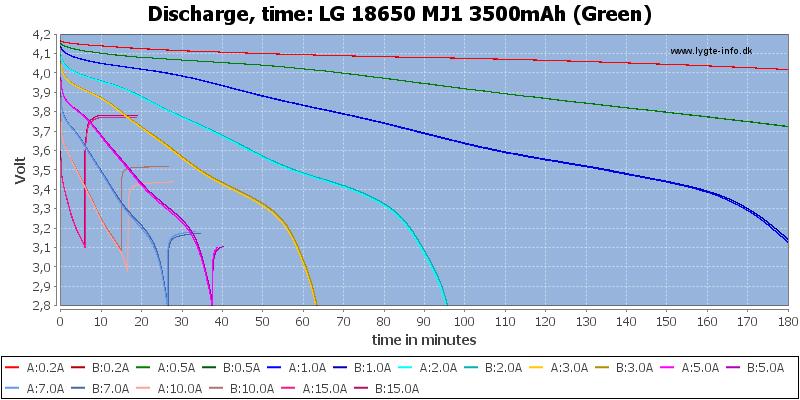 LG%2018650%20MJ1%203500mAh%20(Green)-CapacityTime