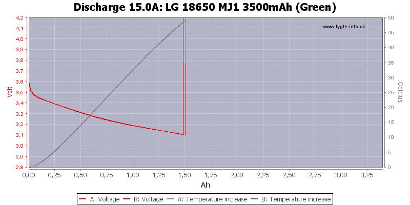 LG%2018650%20MJ1%203500mAh%20(Green)-Temp-15.0