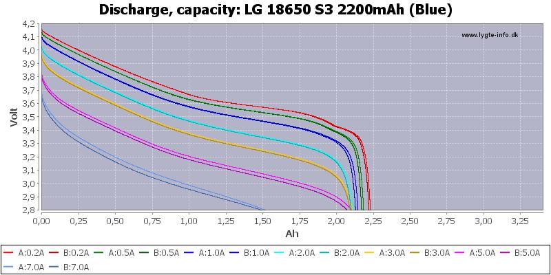 LG%2018650%20S3%202200mAh%20(Blue)-Capacity