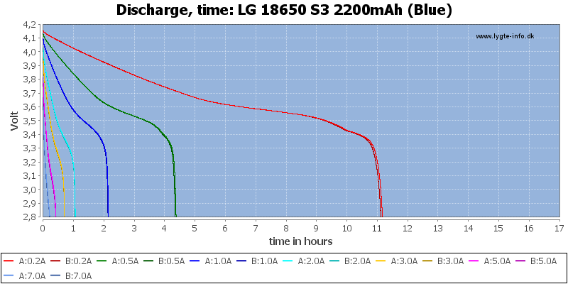 LG%2018650%20S3%202200mAh%20(Blue)-CapacityTimeHours