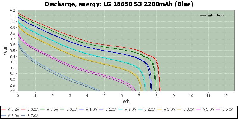 LG%2018650%20S3%202200mAh%20(Blue)-Energy