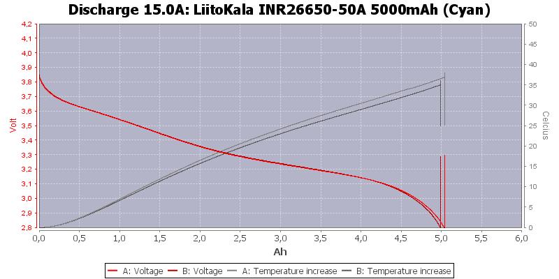 LiitoKala%20INR26650-50A%205000mAh%20(Cyan)-Temp-15.0