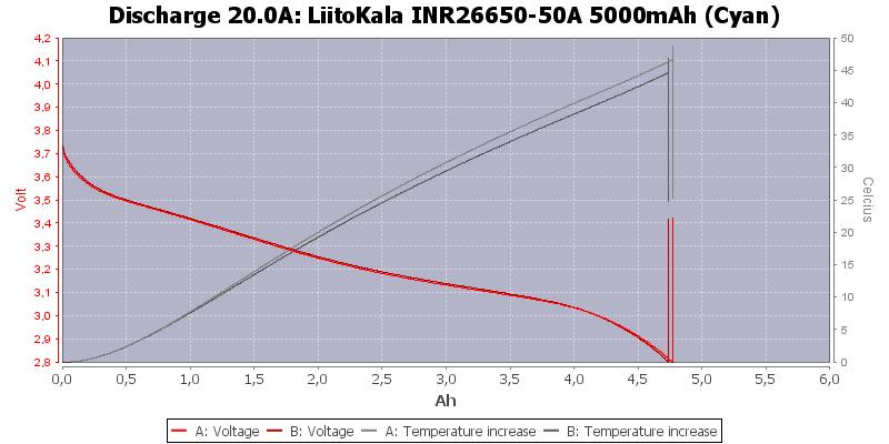 LiitoKala%20INR26650-50A%205000mAh%20(Cyan)-Temp-20.0