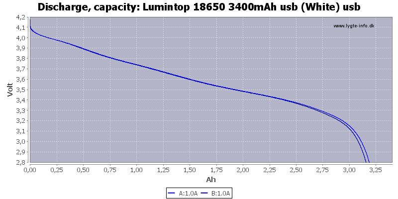 Lumintop%2018650%203400mAh%20usb%20%28White%29%20usb-Capacity