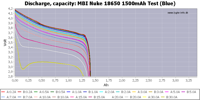 MBI%20Nuke%2018650%201500mAh%20Test%20(Blue)-Capacity