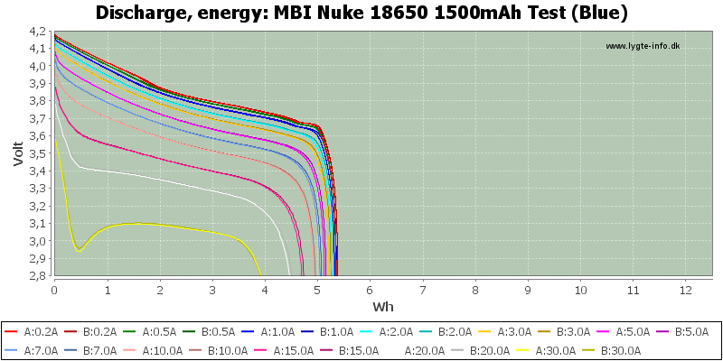 MBI%20Nuke%2018650%201500mAh%20Test%20(Blue)-Energy