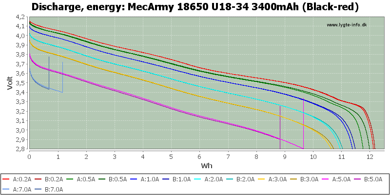 MecArmy%2018650%20U18-34%203400mAh%20(Black-red)-Energy