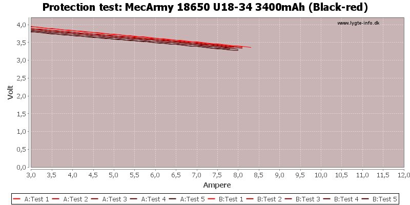 MecArmy%2018650%20U18-34%203400mAh%20(Black-red)-TripCurrent