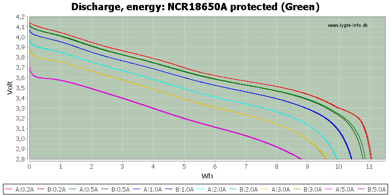 NCR18650A%20protected%20(Green)-Energy