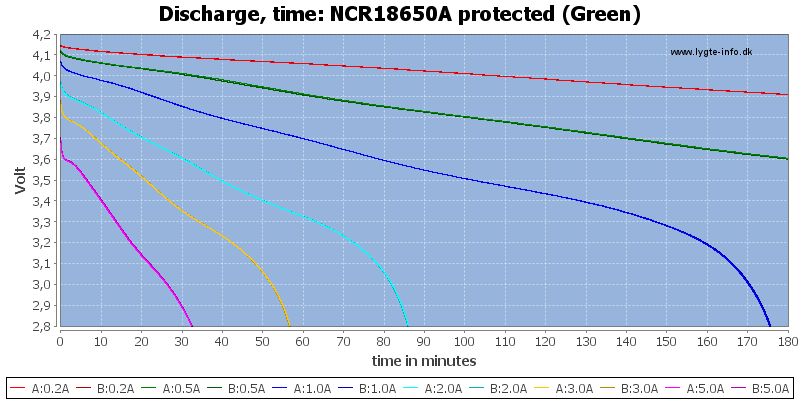 NCR18650A%20protected%20(Green)-CapacityTime