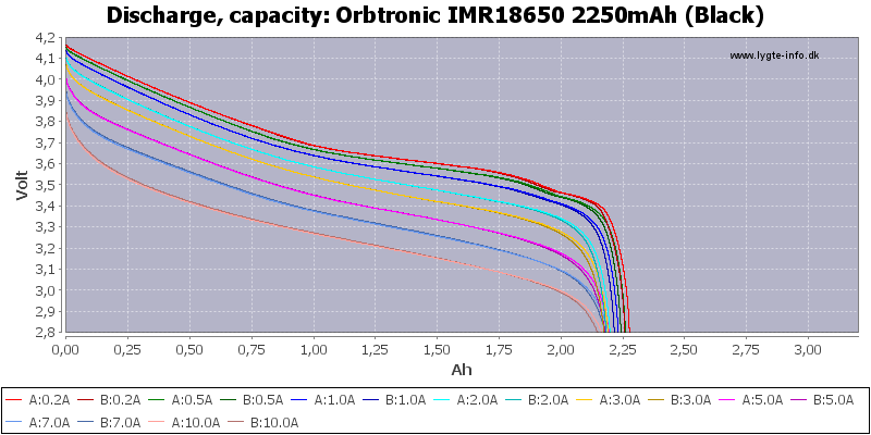 Orbtronic%20IMR18650%202250mAh%20(Black)-Capacity