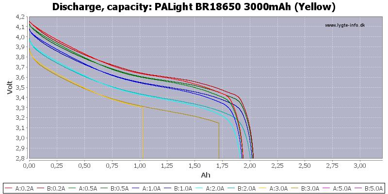PALight%20BR18650%203000mAh%20(Yellow)-Capacity