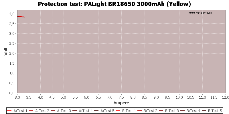 PALight%20BR18650%203000mAh%20(Yellow)-TripCurrent