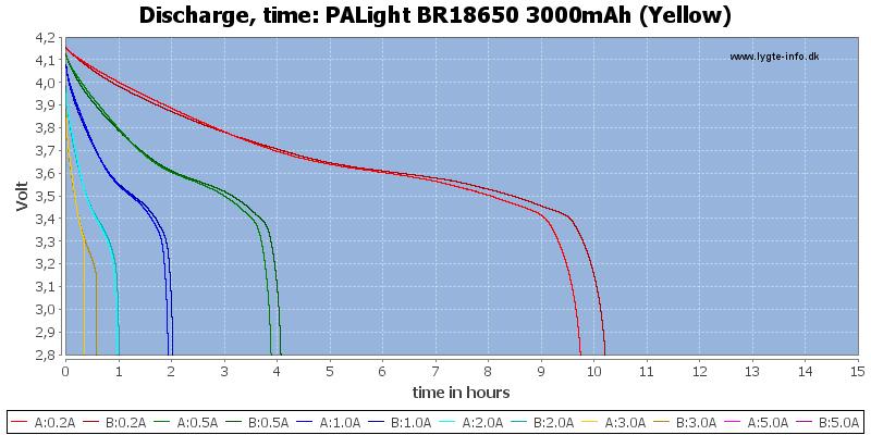 PALight%20BR18650%203000mAh%20(Yellow)-CapacityTimeHours