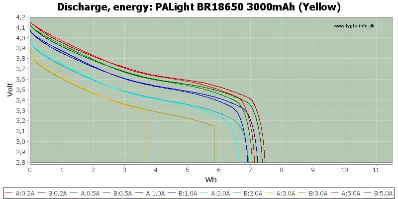 PALight%20BR18650%203000mAh%20(Yellow)-Energy