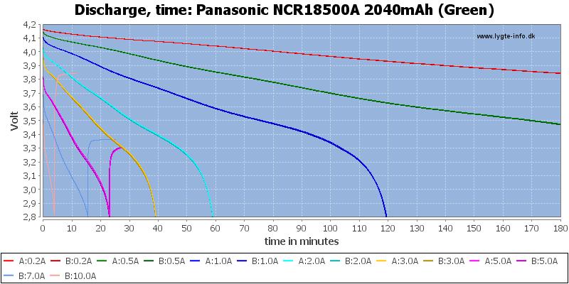 Panasonic%20NCR18500A%202040mAh%20(Green)-CapacityTime