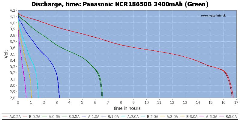 Panasonic%20NCR18650B%203400mAh%20(Green)-CapacityTimeHours