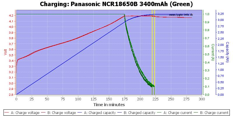 Panasonic%20NCR18650B%203400mAh%20(Green)-Charge