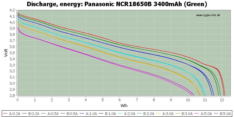 Panasonic%20NCR18650B%203400mAh%20(Green)-Energy